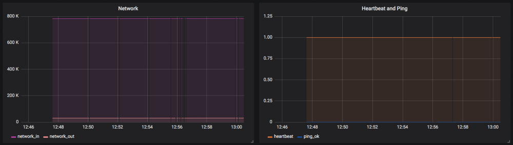 Grafana Example Json