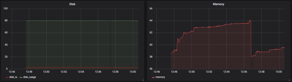 Grafana graph5
