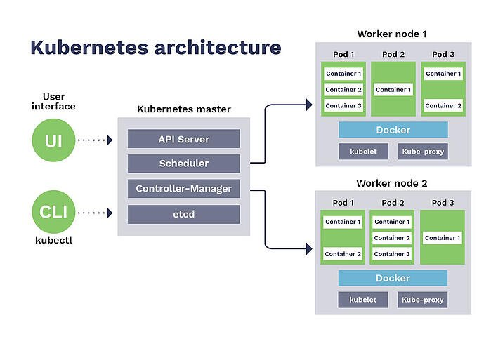 Kubernetes-architecture-resized