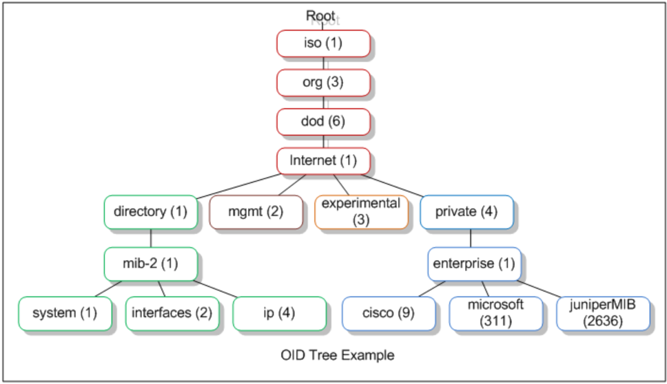An SNMP OID MIB tree example, from Wikipedia