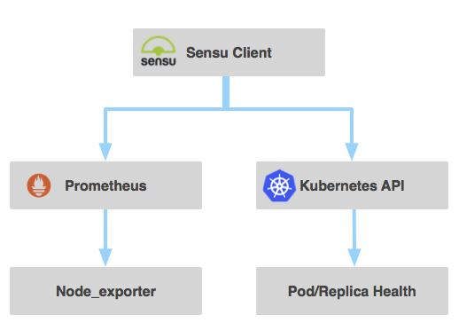 Our journey implementing Sensu to monitor Kubernetes in
