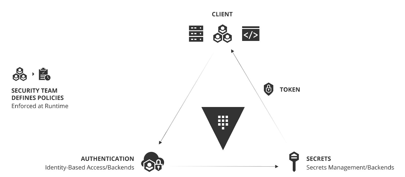 3 ways secrets management improves monitoring & observability