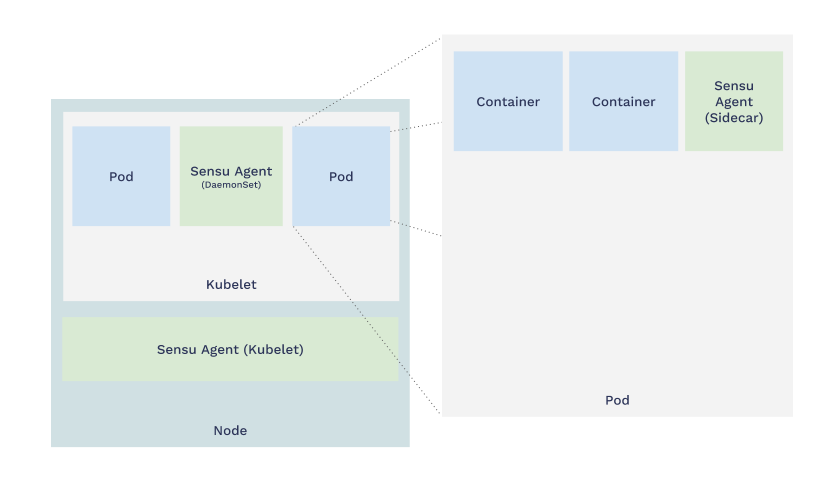 Diagram illustrating sidecar pattern for monitoring Kubernetes with Sensu