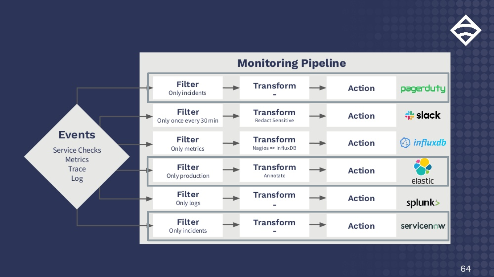 event monitoring pipeline