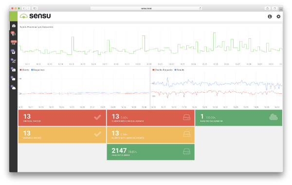 The Sensu Enterprise Dashboard