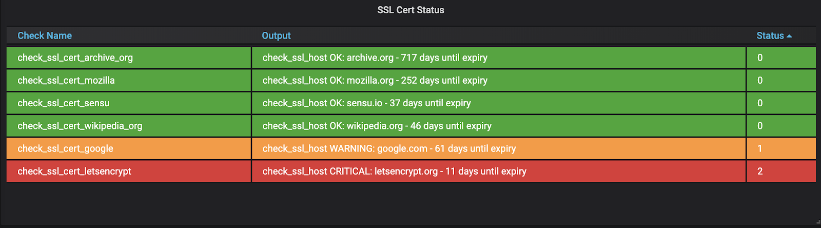 Sensu dashboard showing TLS certificate status