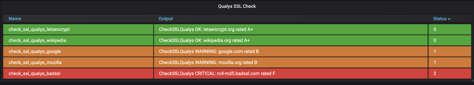 Sensu dashboard showing SSL Labs site score
